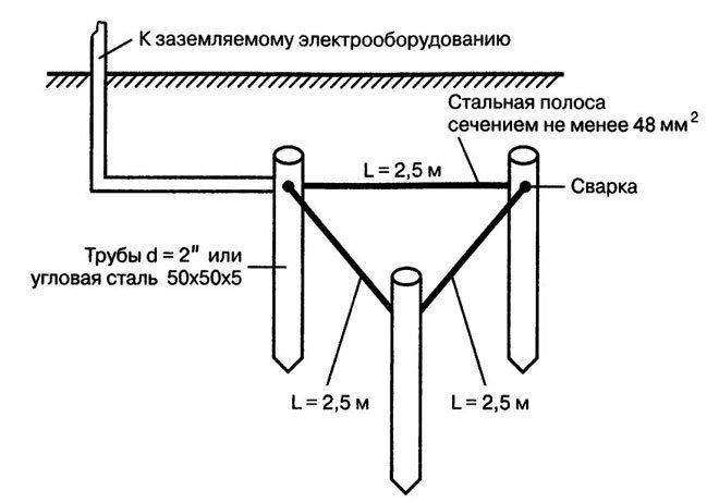 Типовая схема контура заземления